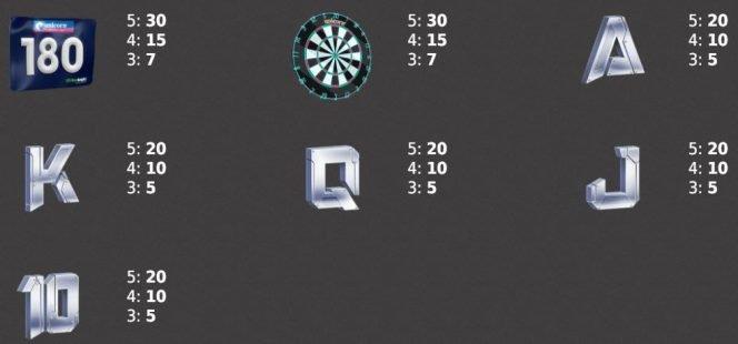 Jogo grátis online Darts Heroes - Tabela de pagamento