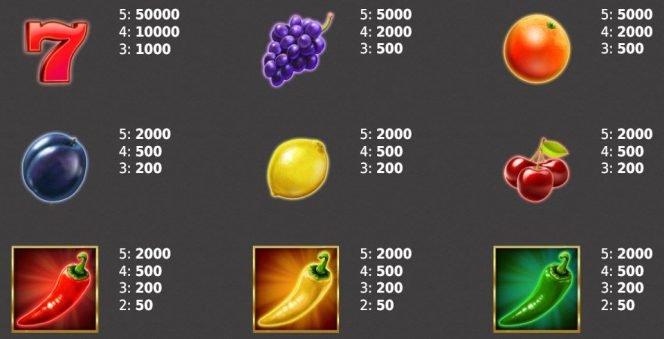 Tabela de pagamento do caça-níqueis para diversão Dice on Fire