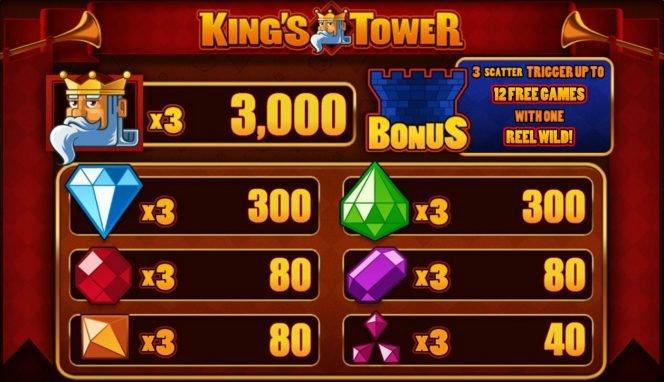 Tabela de pagamento do jogo grátis de cassino King´s Tower