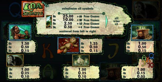 Tabela de pagamento do ogo grátis online Loa Spirits