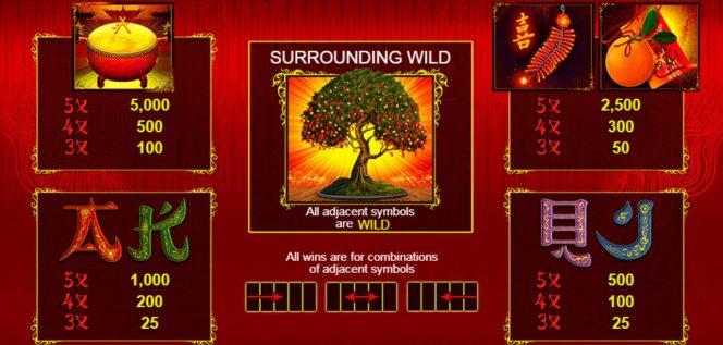 Tabela de pagamento do jogo caça-níqueis online Wishing Tree