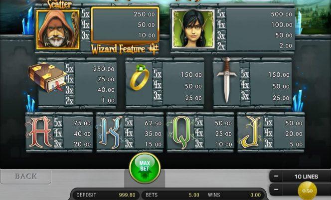 Tabela de pagamento do caça-níqueis online World of Wizard