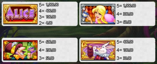 Tabela de pagamento do Alice and the Mad Tea Party