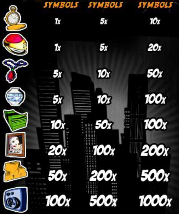 Tabela de pagamento do jogo caça-níqueis online Busted!