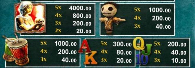 Tabela de pagamento do caça-níqueis The Shaman King