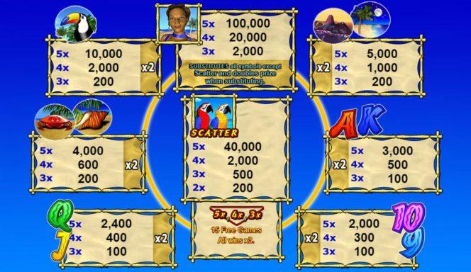 Jogo online grátis Tropical Heat - Tabela de Pagamento