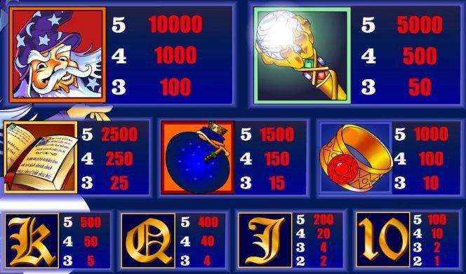 Tabela de pagamento do jogo grátis de cassino Winning Wizards