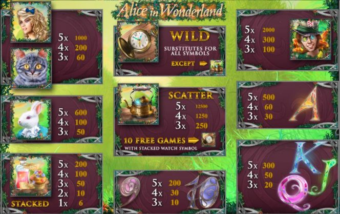 Tabela de pagamento do caça-níqueis de cassino Alice in Wonderland