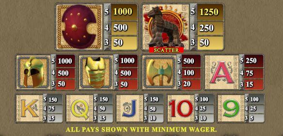 Tabela de pagamento do Ares online free game