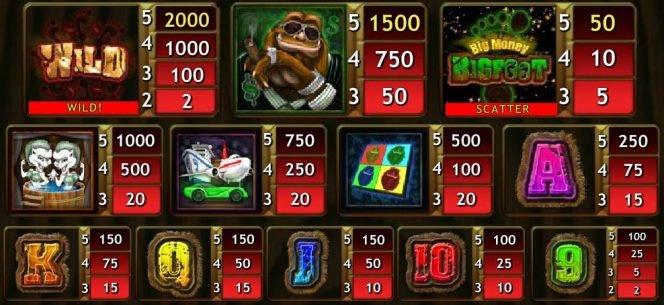 Tabela de pagamento do jogo caça-níqueis de cassino Big Money Bigfoot