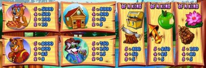 Tabela de pagamento do jogo caça-níqueis grátis Builder Beaver