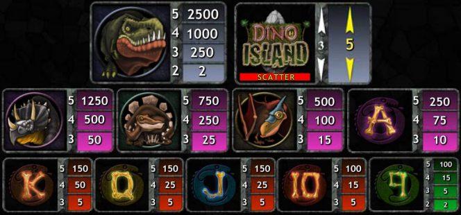 Tabela de pagamento do caça-níqueis de cassino Dino Island