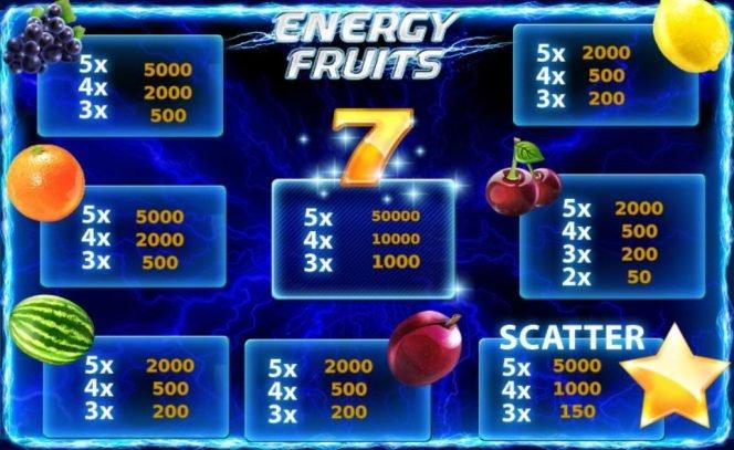 Tabela de pagamento - Energy Fruits