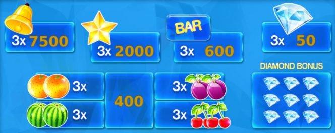 Tabela de pagamento do caça-níqueis online grátis Fruitastic