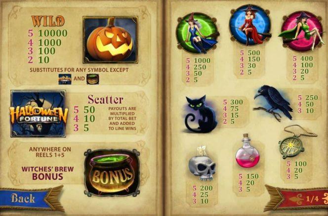 Caça-níqueis online grátis Halloween Fortune sem depósito