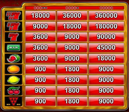 Tabela de pagamento do jogo gratuito online 7's Gold Casino