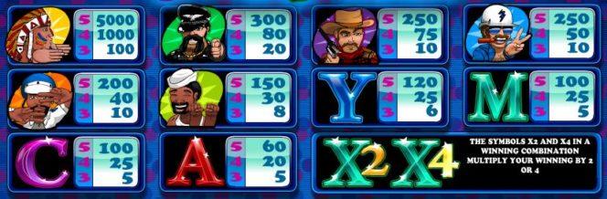 Tabela de pagamento do jogo de casino grátis 80's Night Life