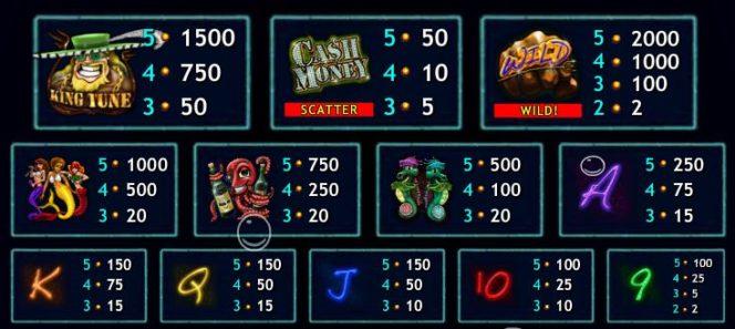 Tabela de pagamentos do jogo caça-níqueis de casino online Cash Money Mermaids