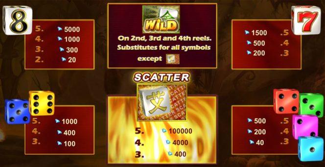 Tabela de pagamento do jogo de cassino Flaming Dice