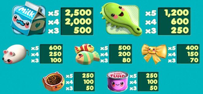 Tabela de pagamento do jogo de caça-níqueis online grátis Kawaii Kitty